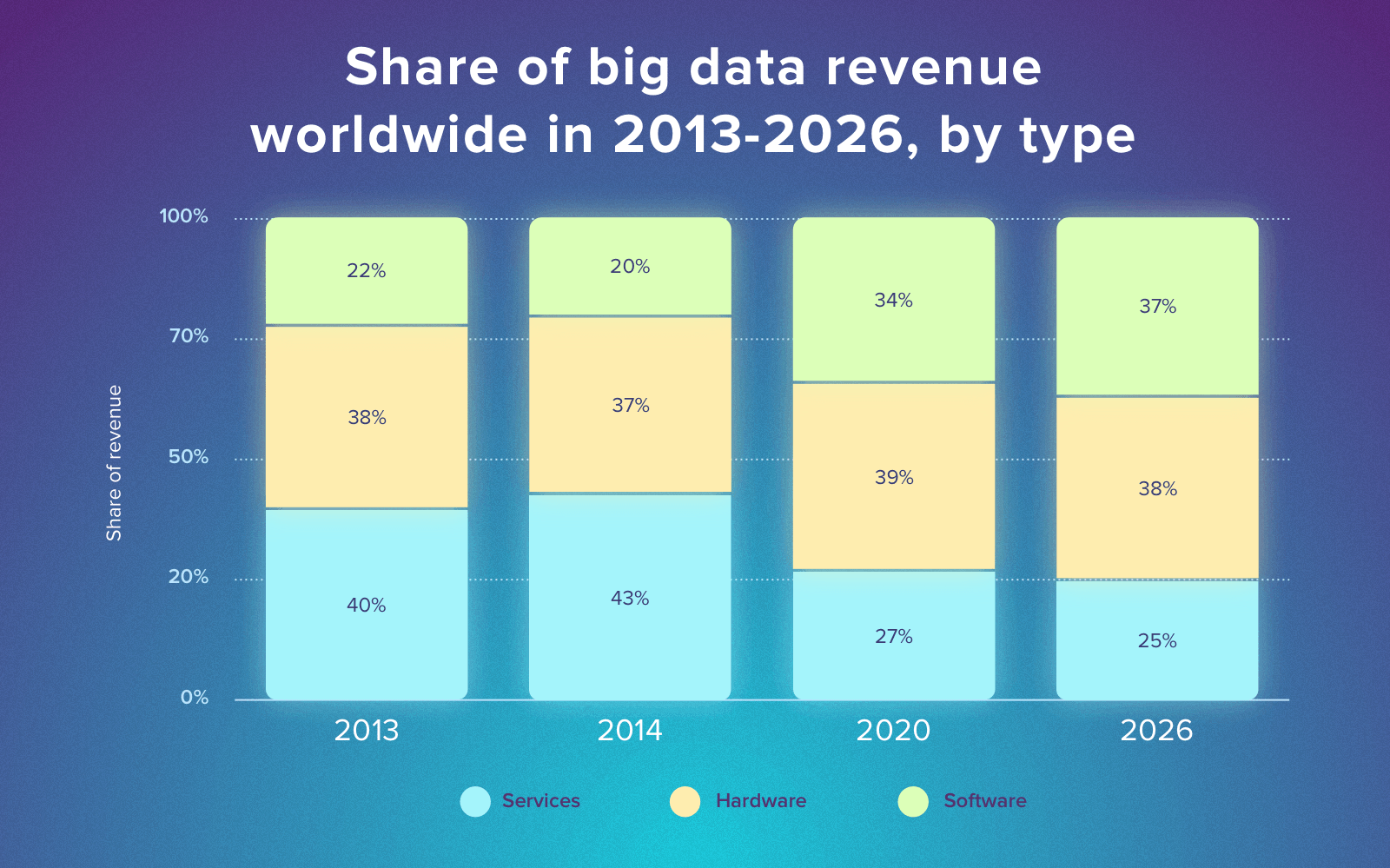 big data startup companies - revenue