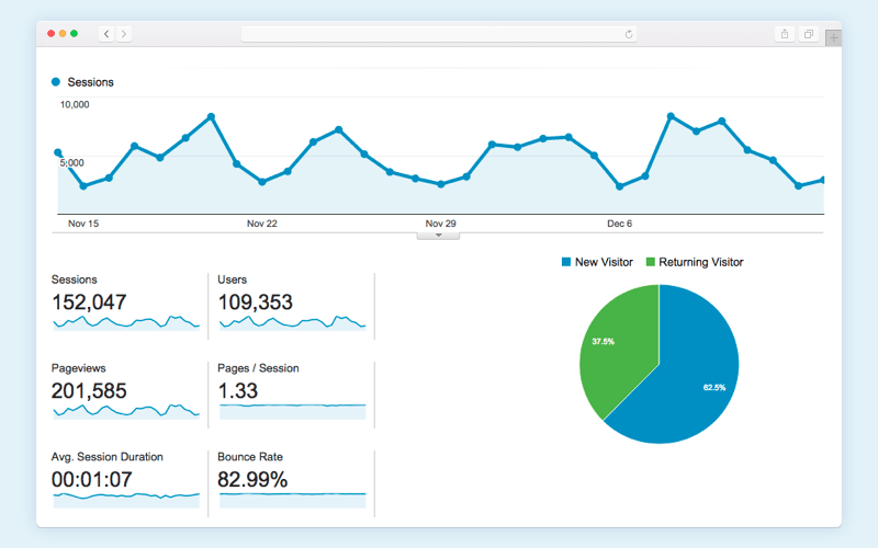 Content analysis program: Google Analytics