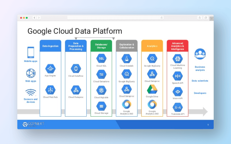 Benefits of Google Cloud platform
