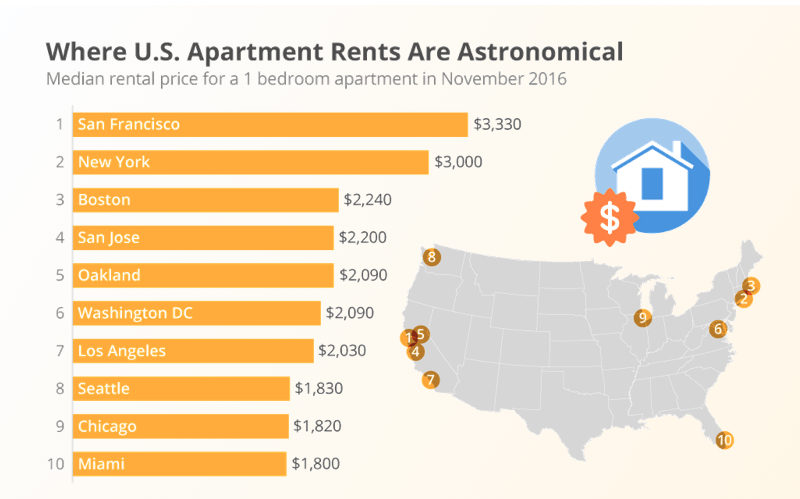 Real estate application development: graph of rental prices