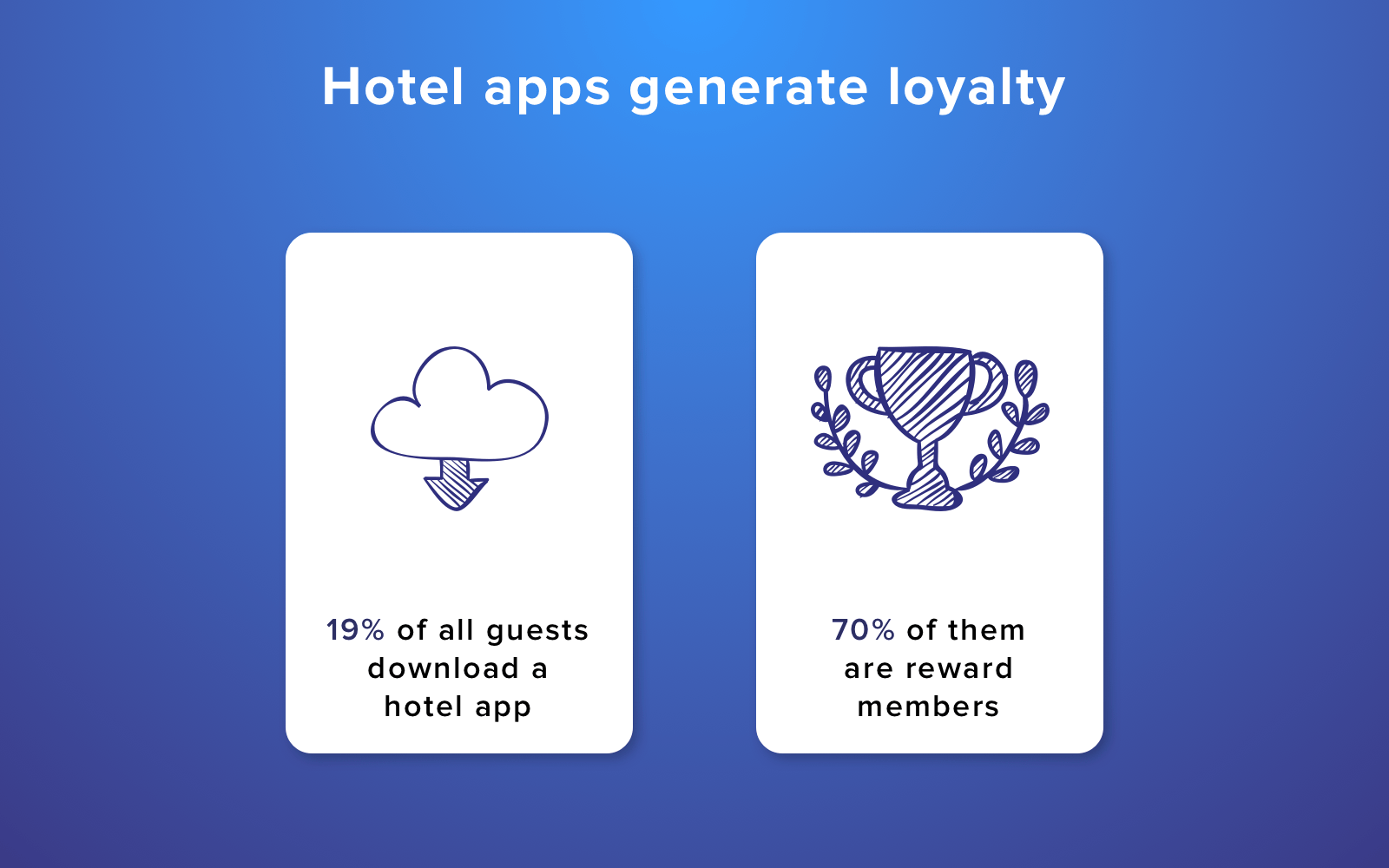 Hotel applications generate loyalty