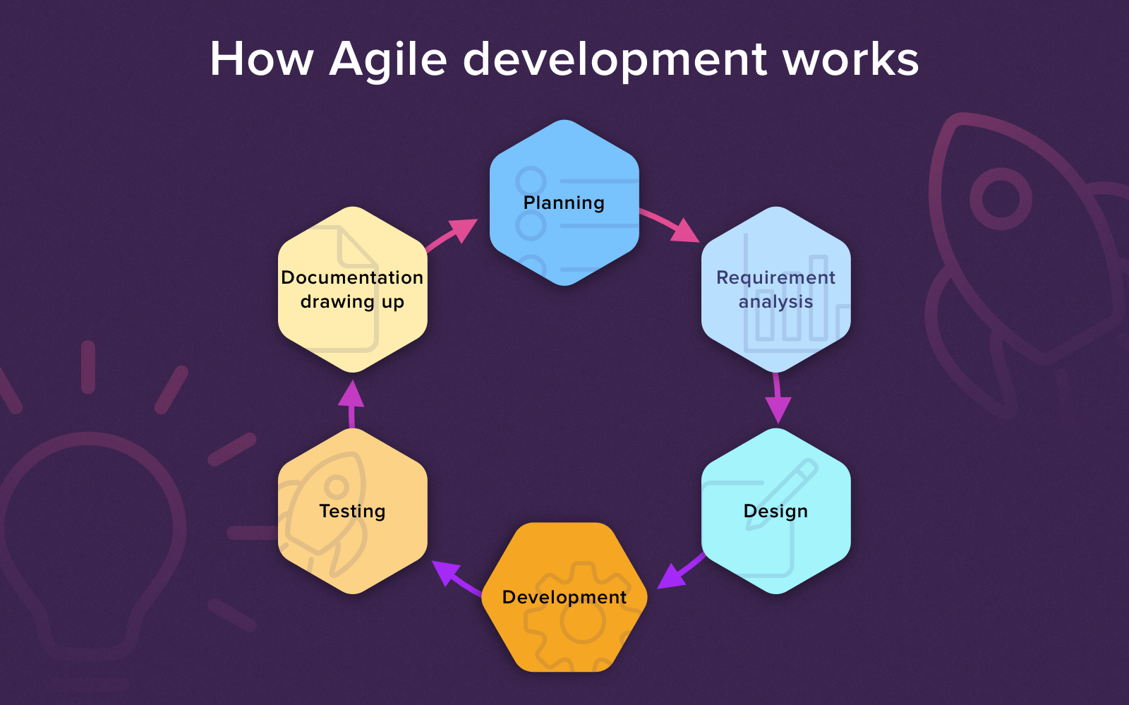 how agile methodology works