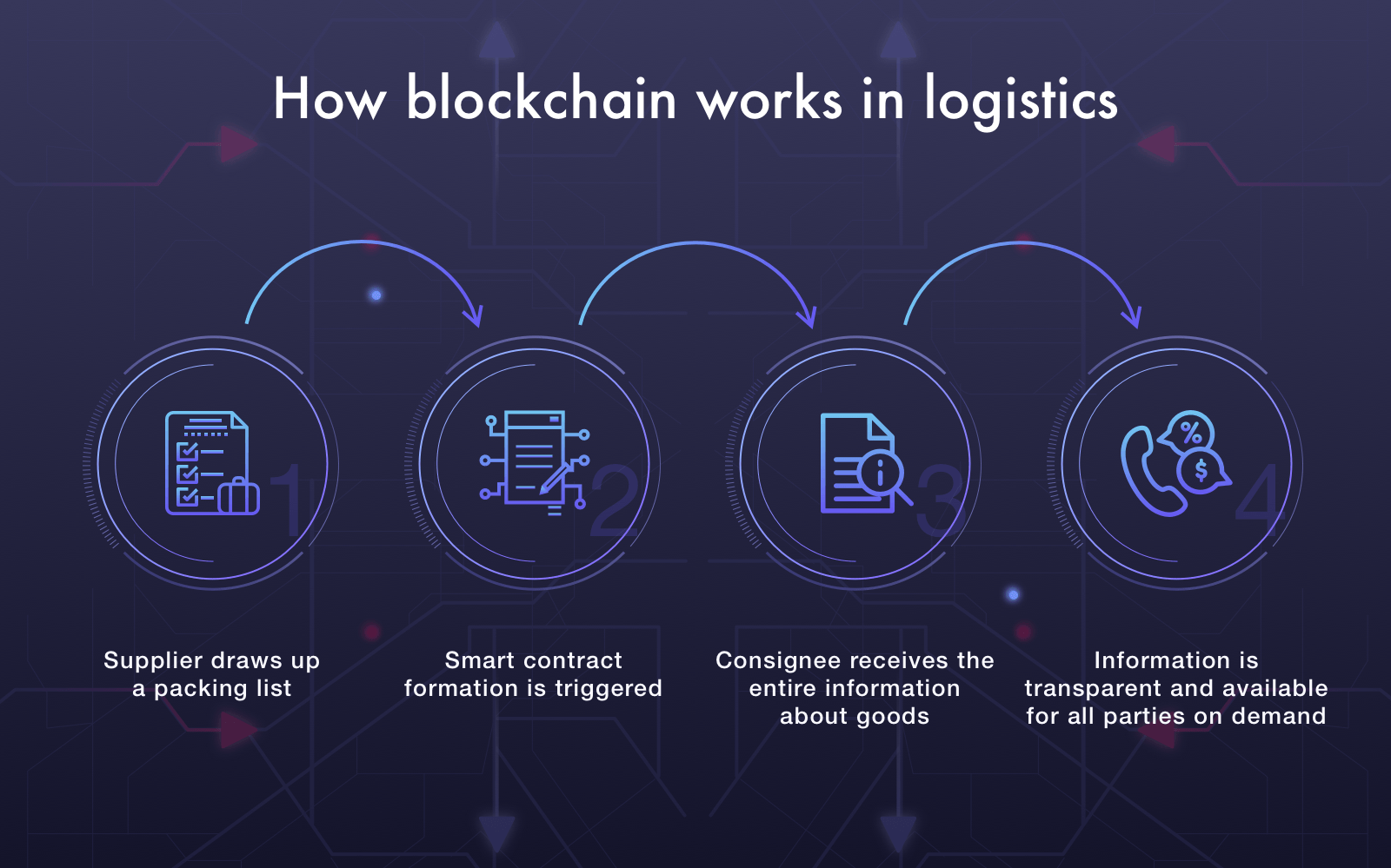 logistics blockchain