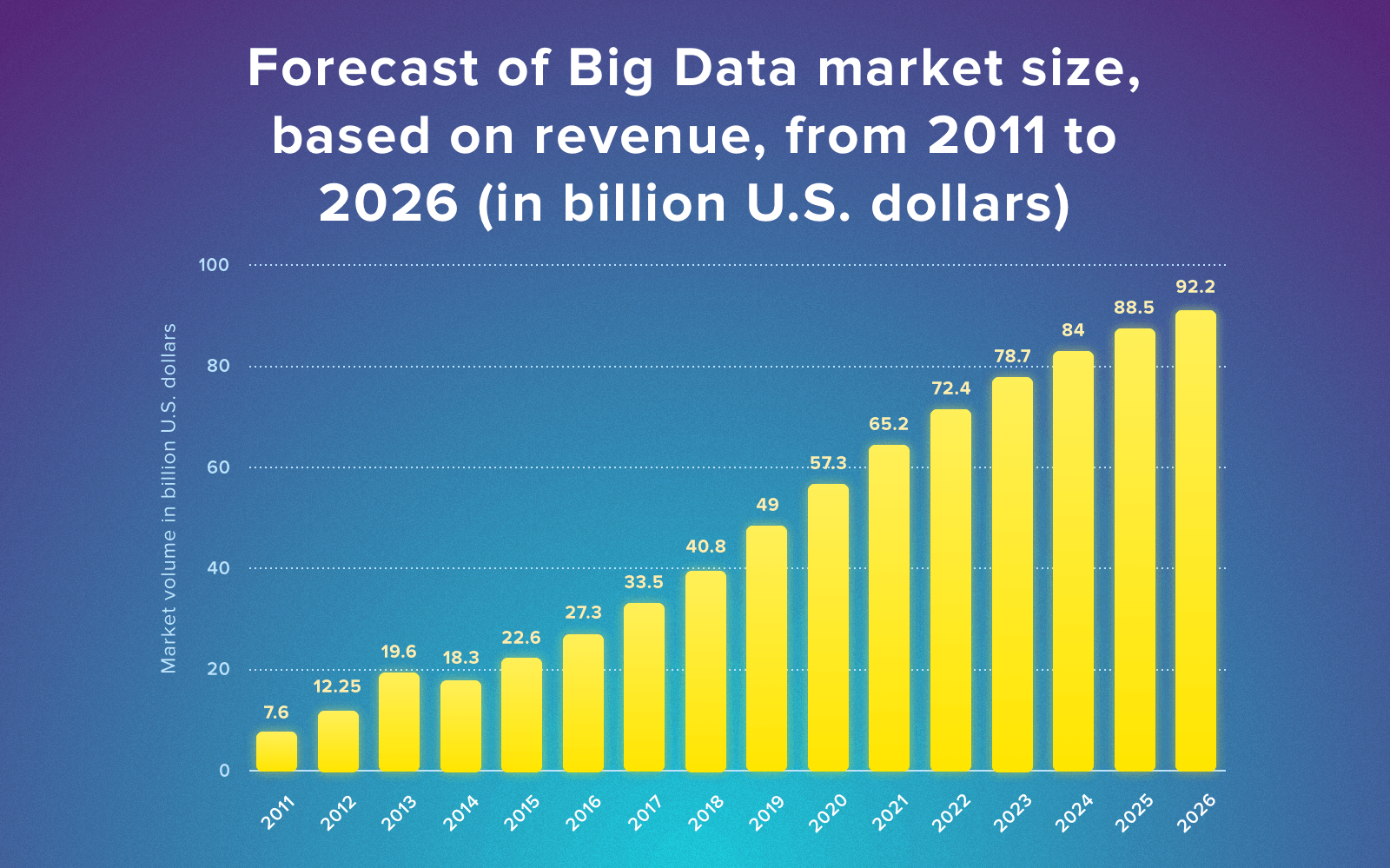 big data analytics projects revenue