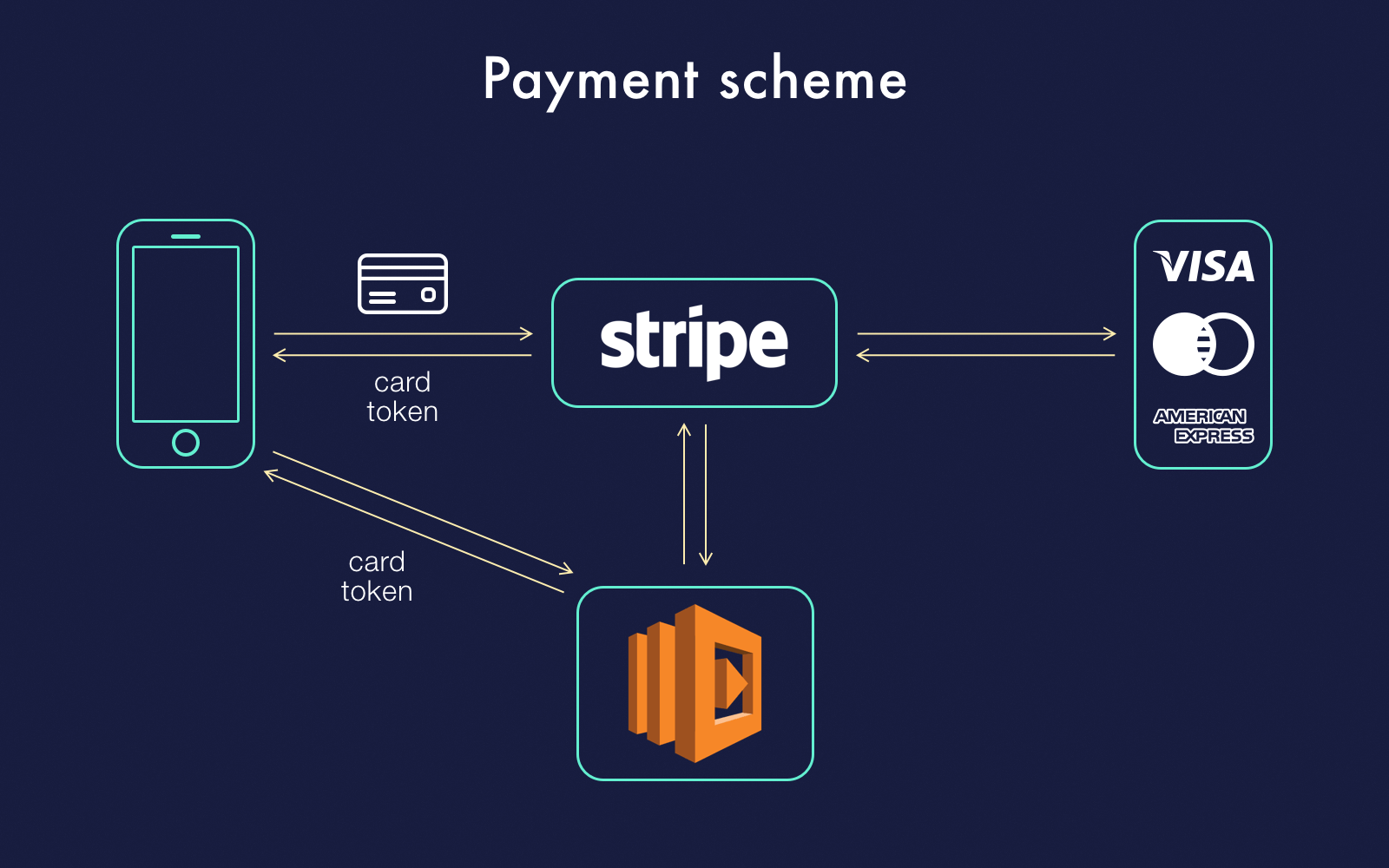 A scheme of simple payment process on Stripe