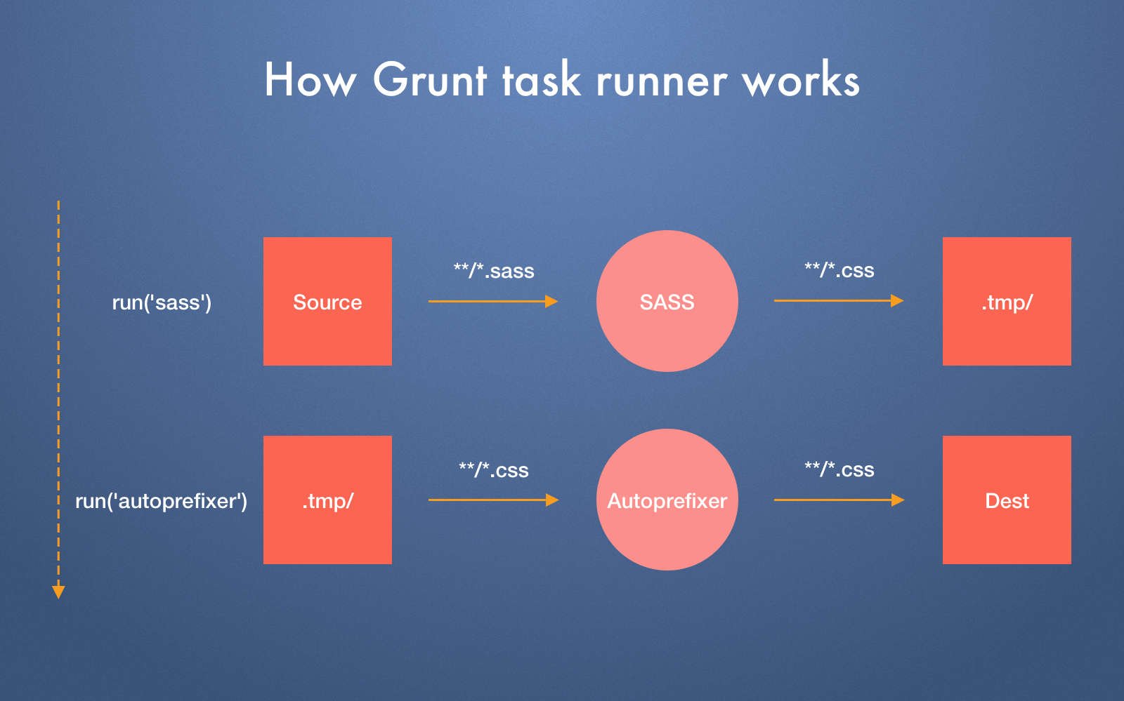 how Grunt works