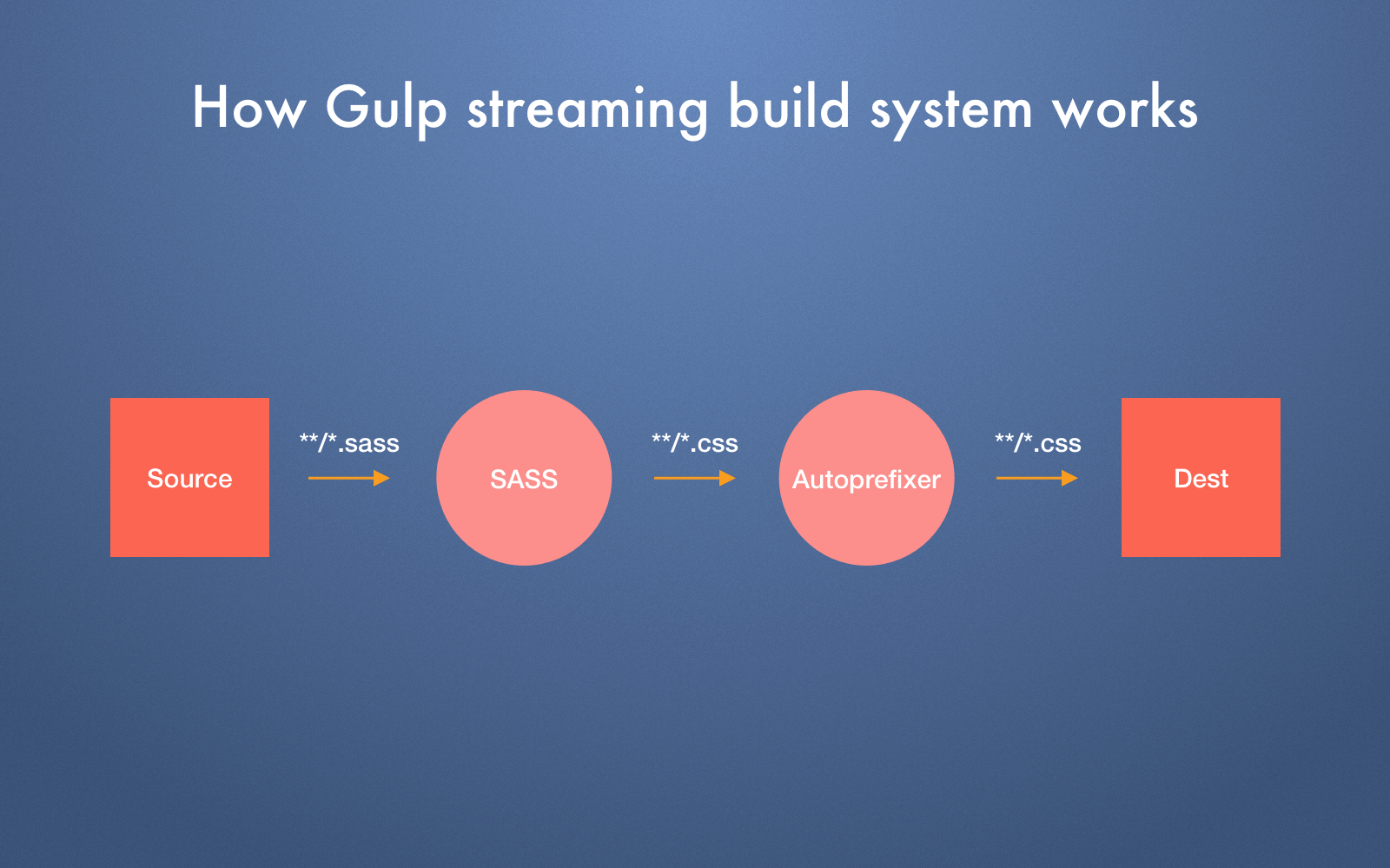 how Gulp works