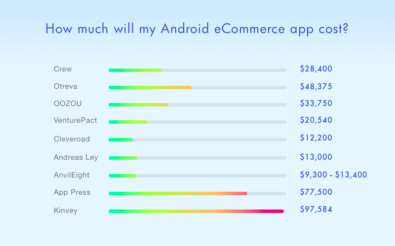 how much does building an app cost
