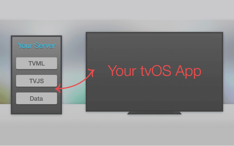 how to develop apple tvOS app
