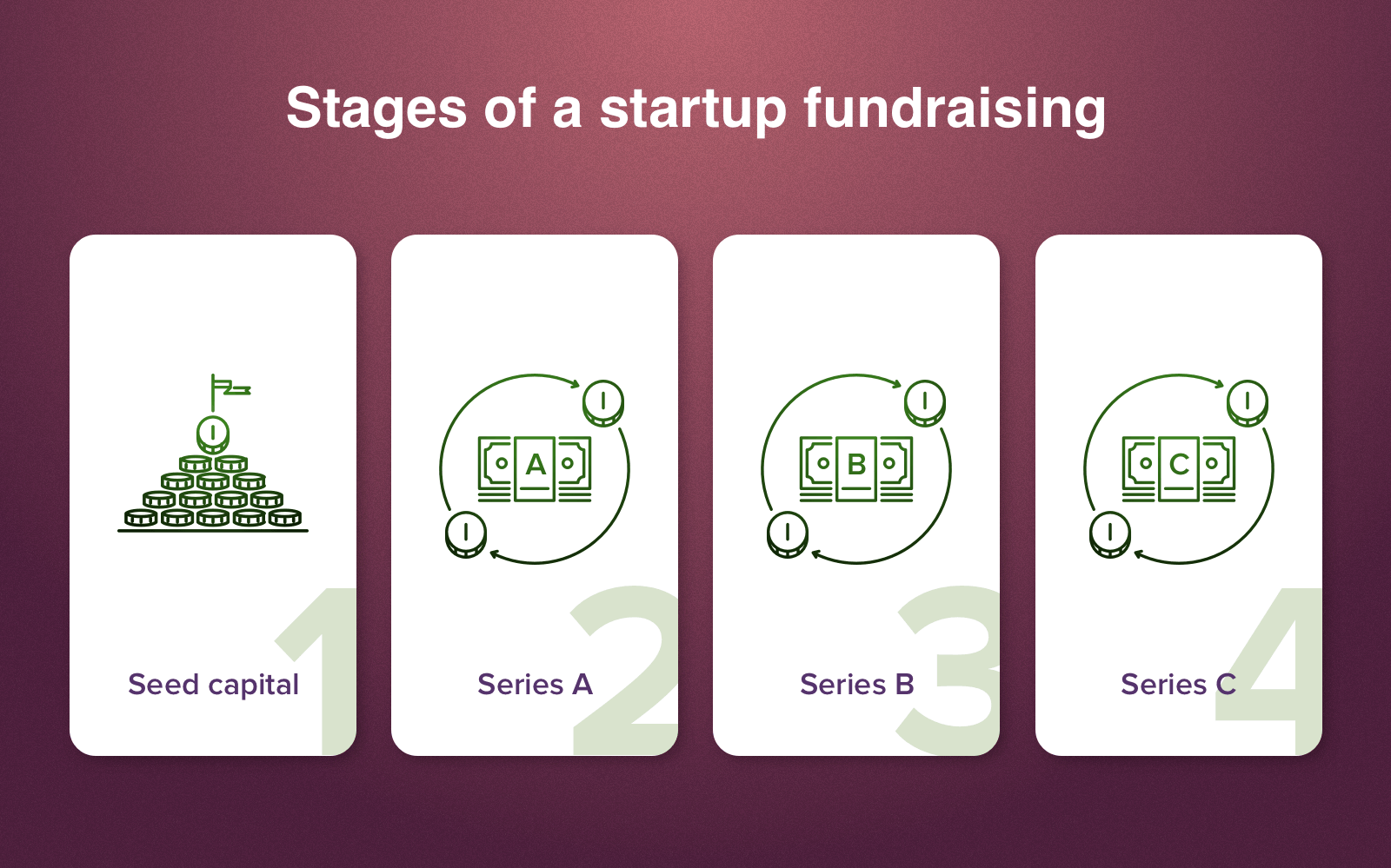 how to get funding for a project - steps