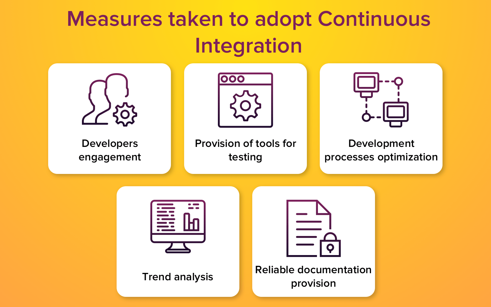 continuous integration infrastructure adoption