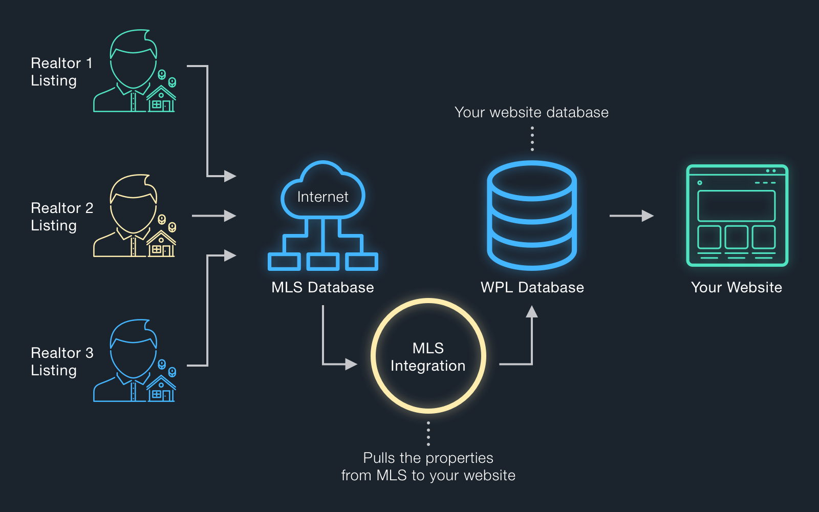 How MLS integration works without API realty