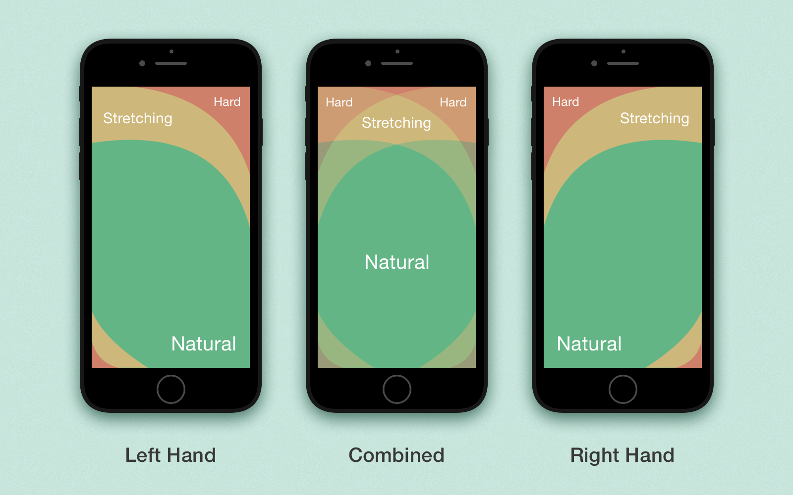 Thumb-friendly zones for building apps with better users experience