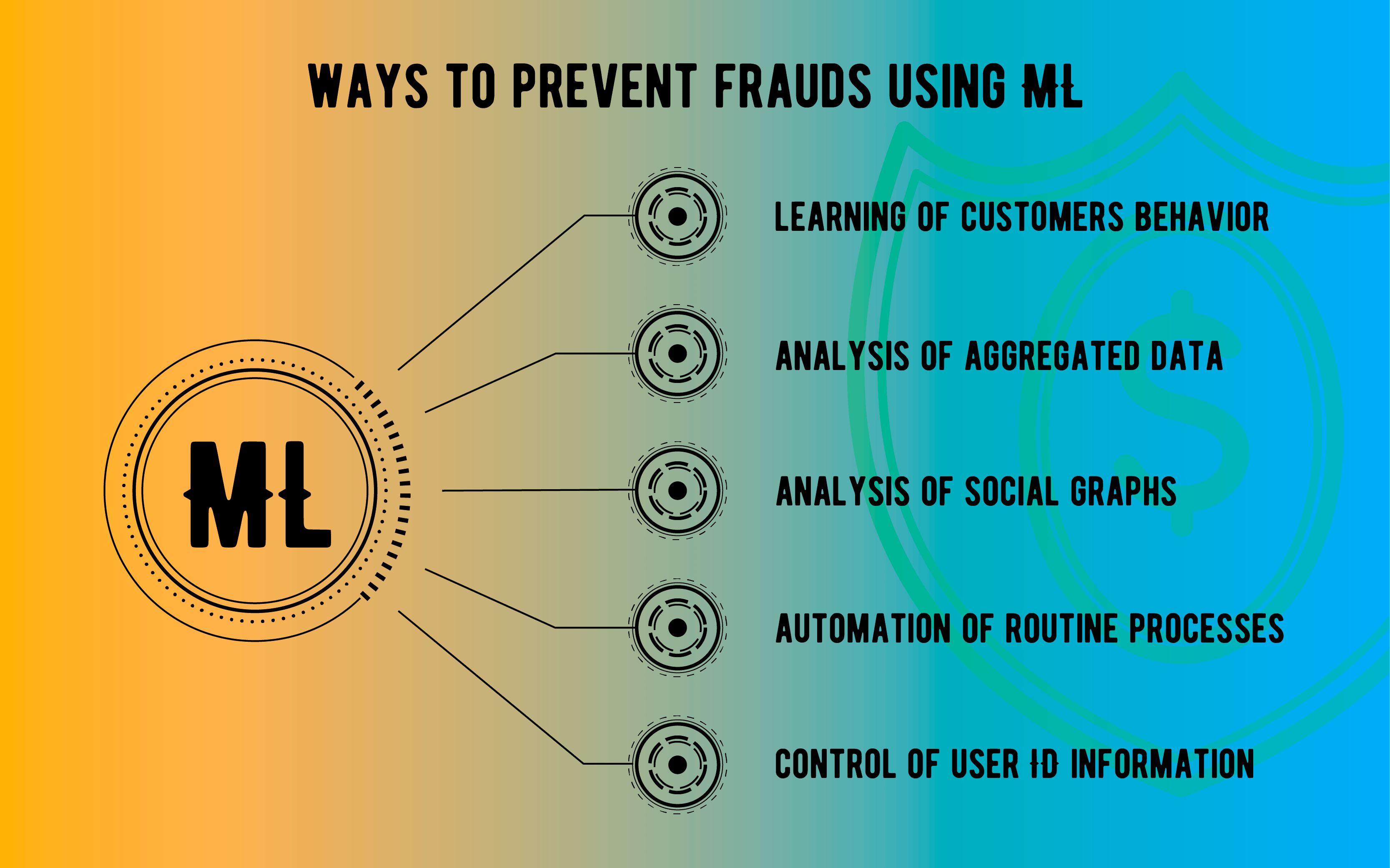 fraud detection machine learning algorithms