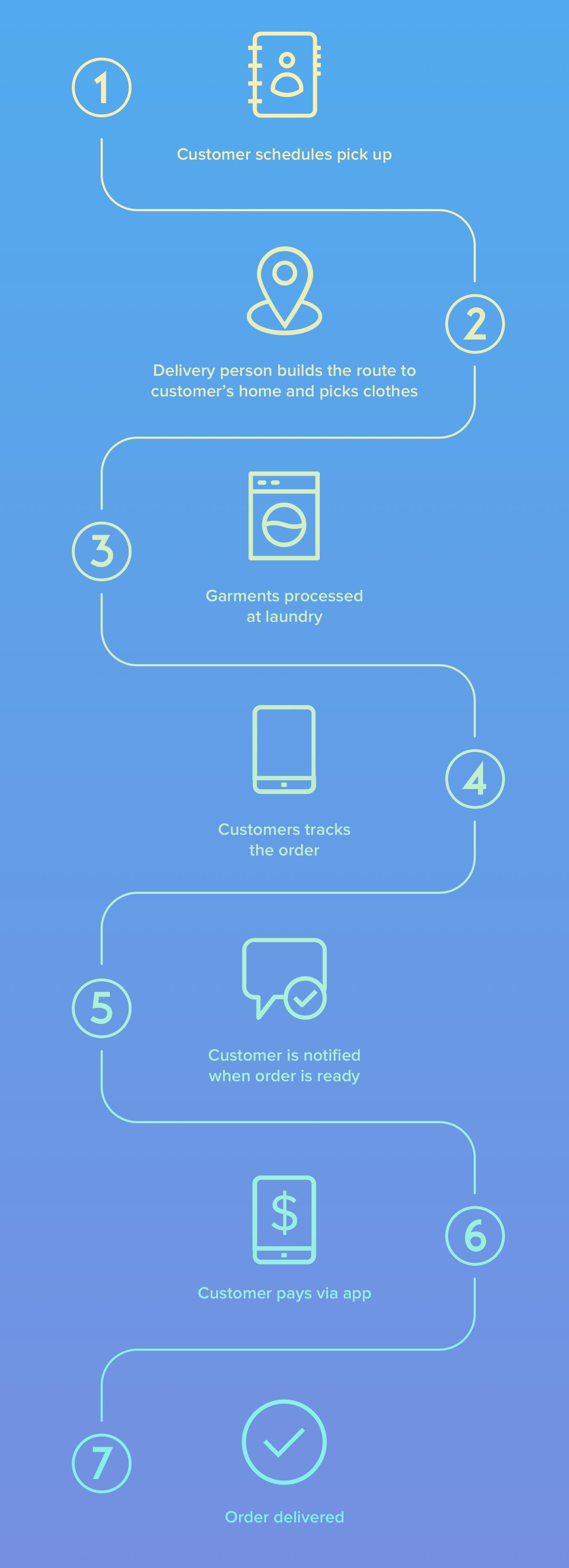 Uber For Laundry App Development: Benefits, Business Models
