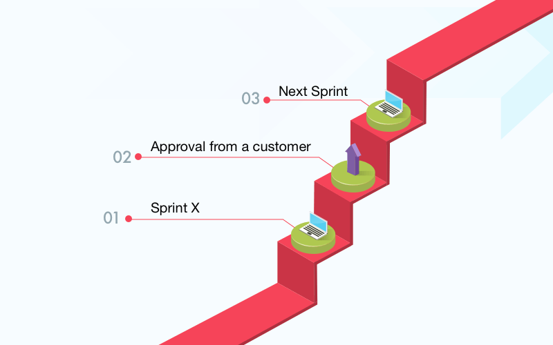 Managing the project team: Sprints