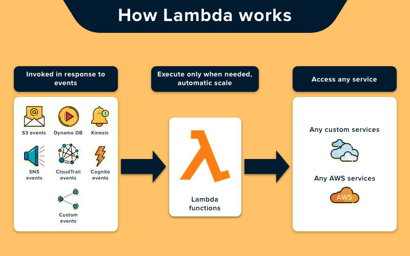 how does lambda work