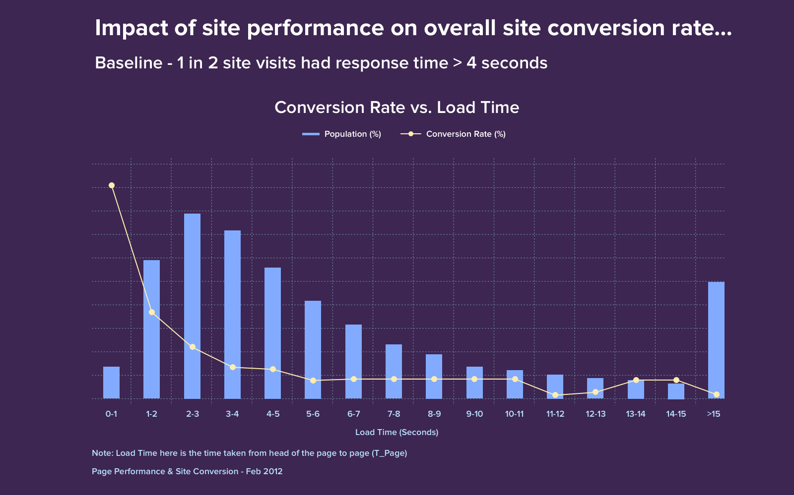 Impact of website load time on conversion rate on example of Walmart