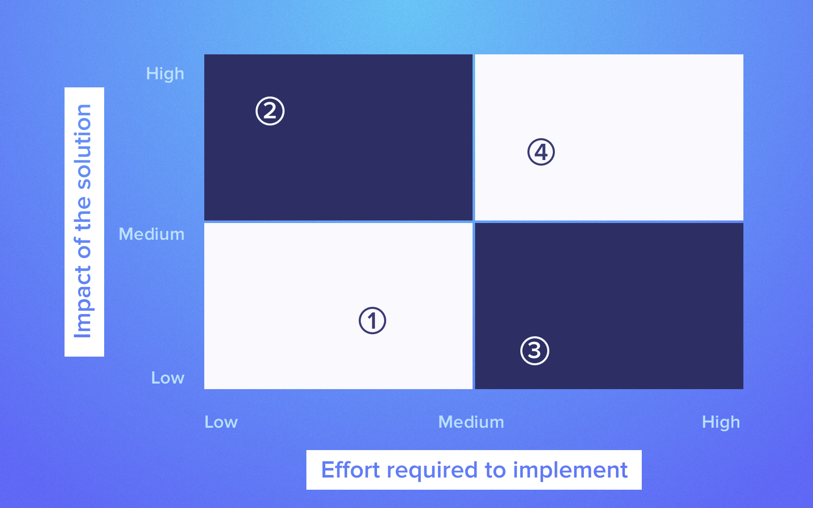 Enterprise UX: Defining efforts and impact of a feature on business