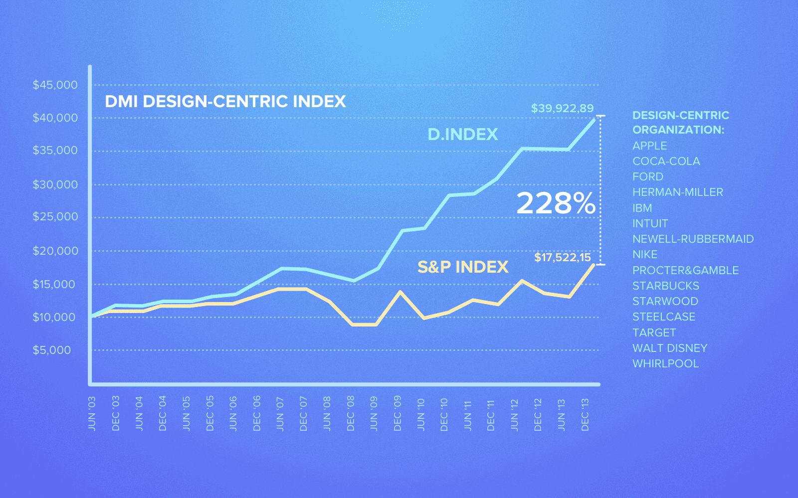 Success of design-centric companies: Index