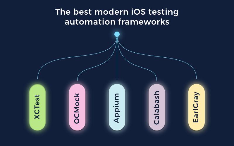 ios a b testing framework