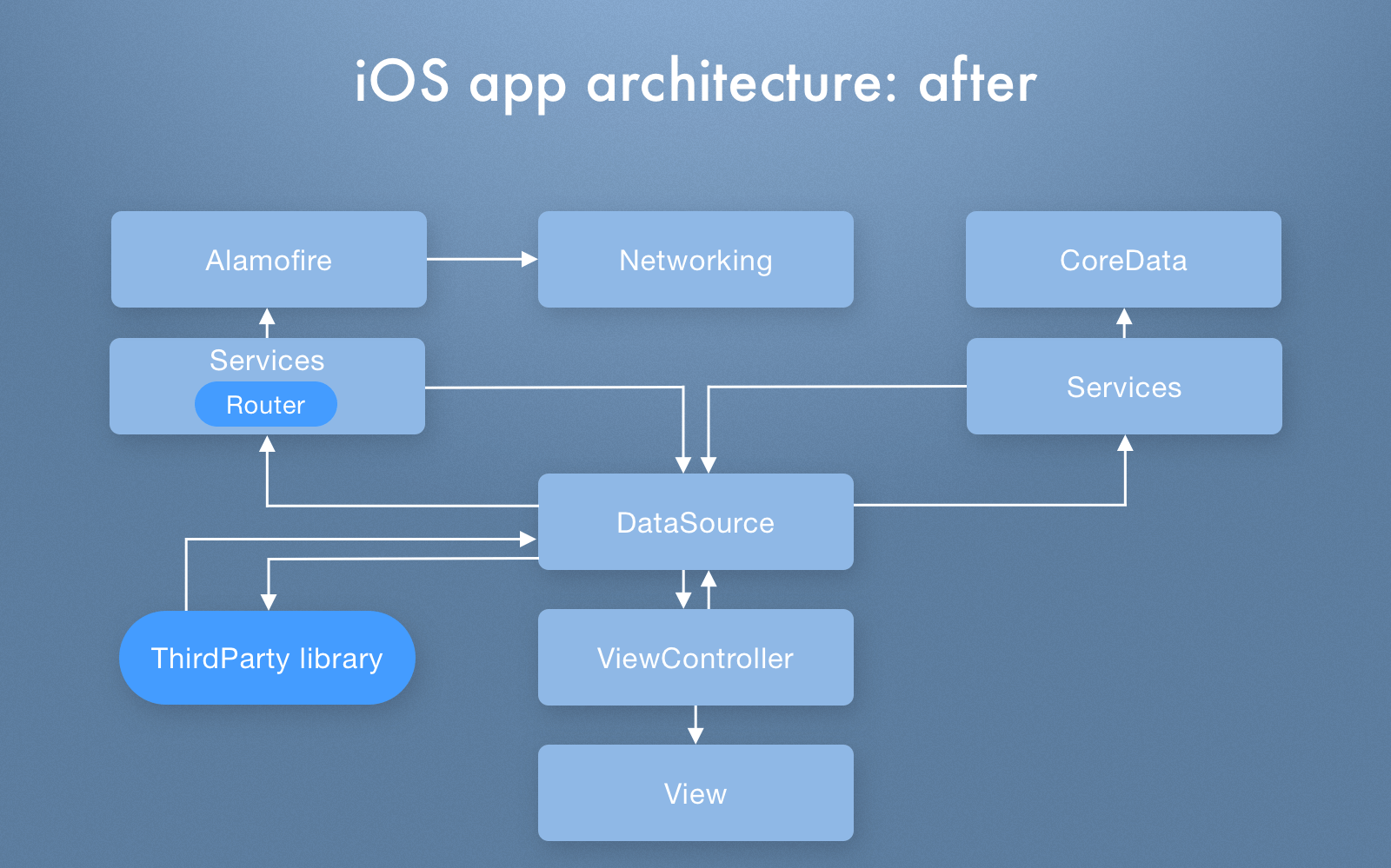iOS app architecture after