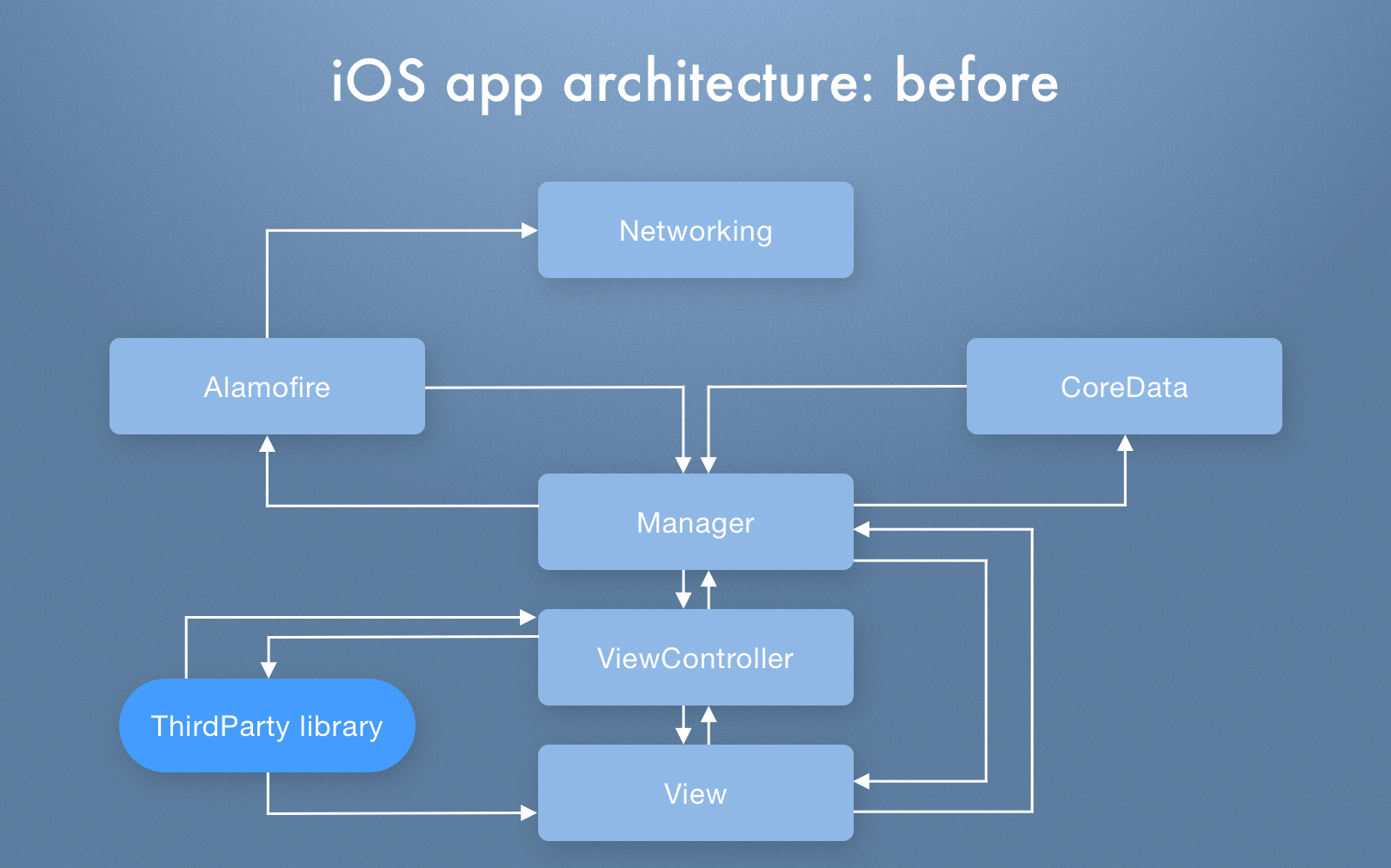 iOS app architecture before