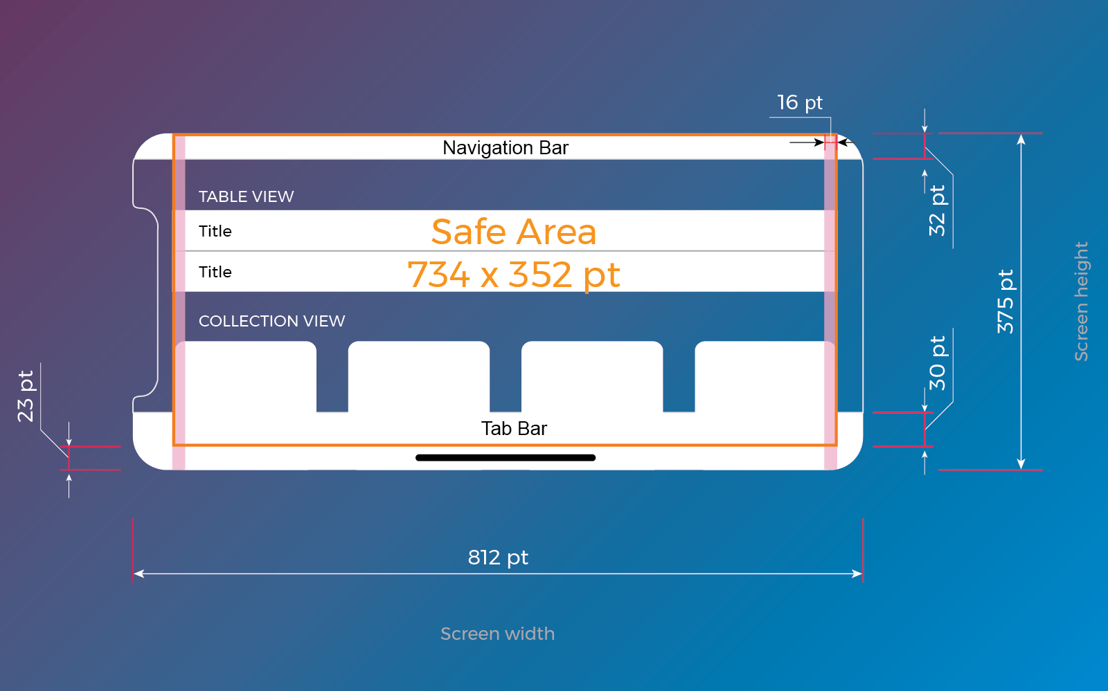 iPhone X Safe Area: Landscape
