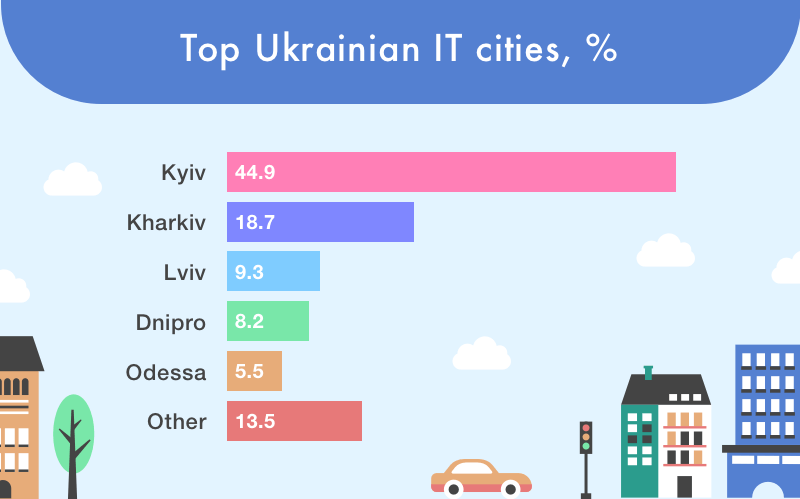 Ukrainian IT cities