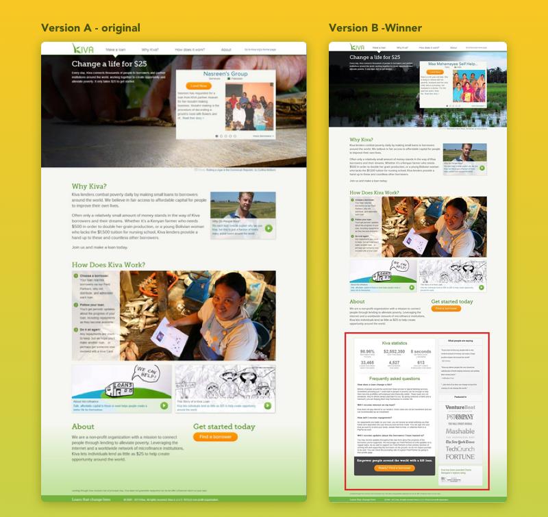 Landing page: test user behavior
