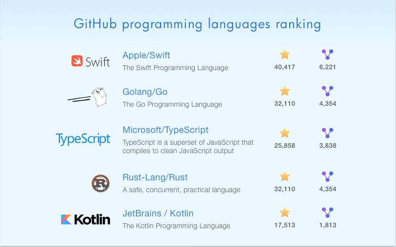 Kotlin language: Popularity on GitHub