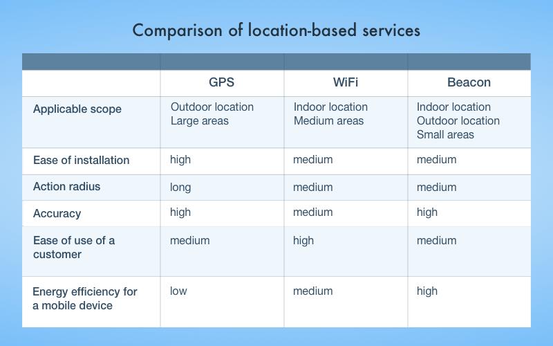 Comparison: GPS vs WiFi vs Beacon positioning