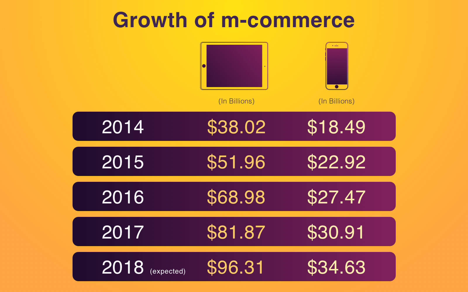 M-commerce growth