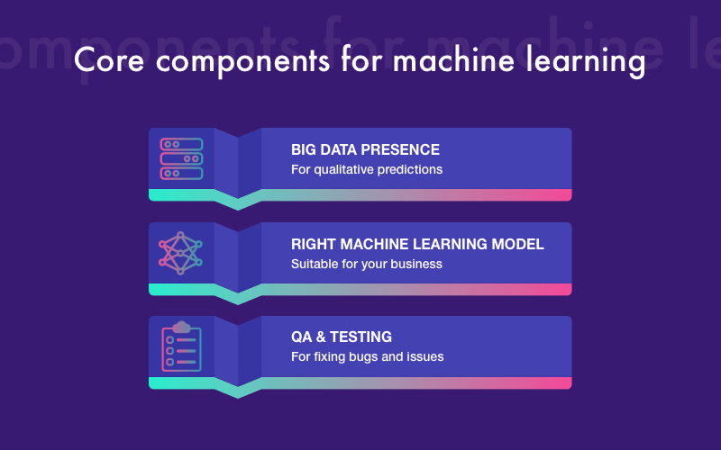 Components of successful machine learning