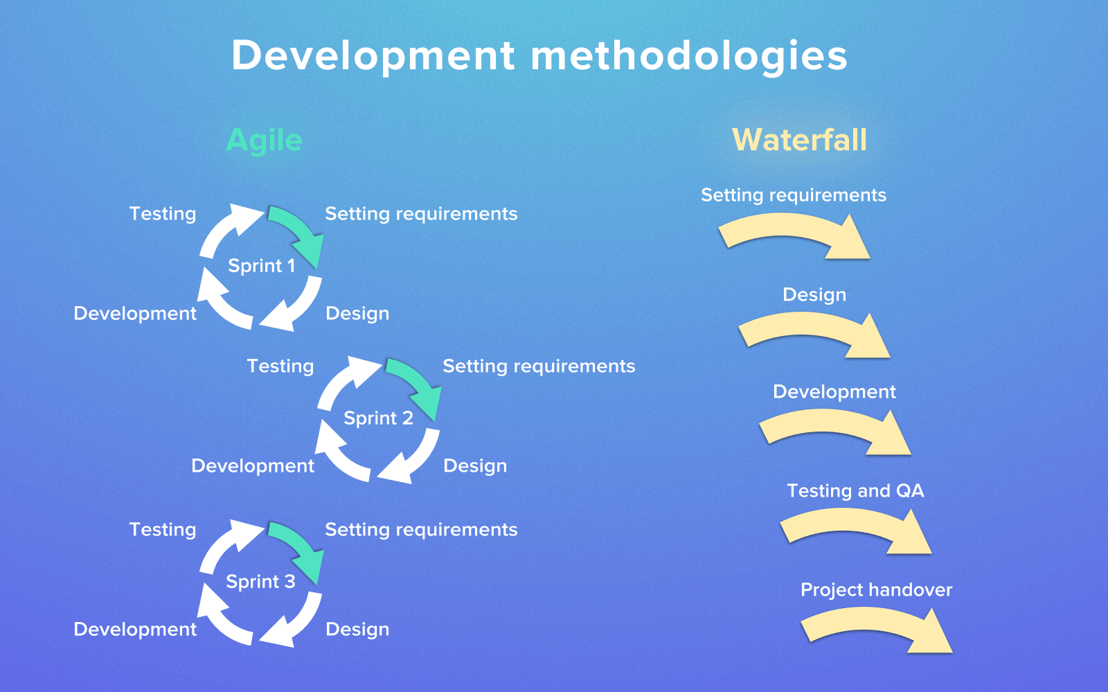 Agile methodology and Waterfall methodology in Fixed Price model