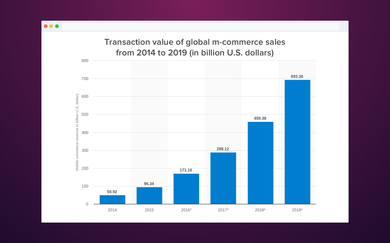 m-commerce apps transaction value