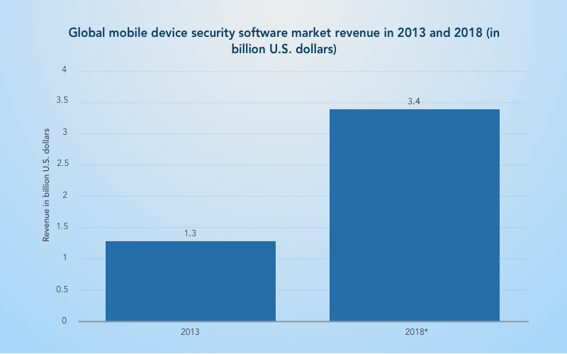 Android security: market revenue