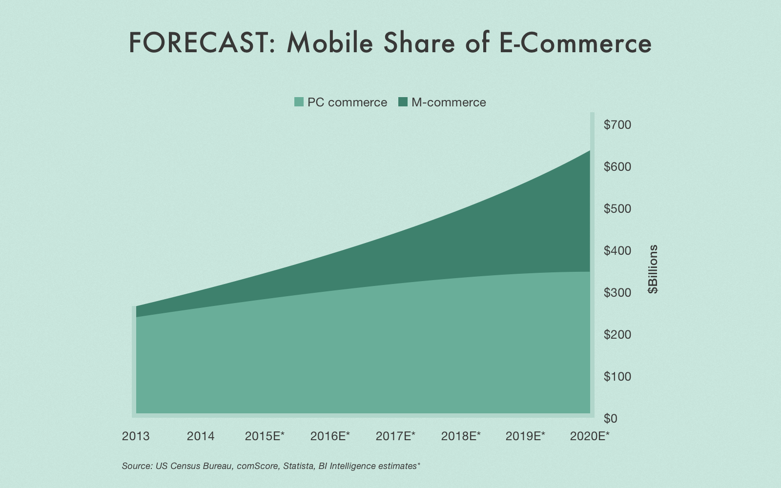 Create online store app is important due to growing mobile share in the e-commerce market