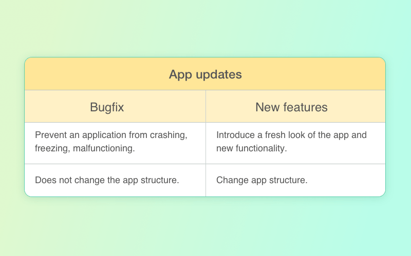 Mobile apps update reasons