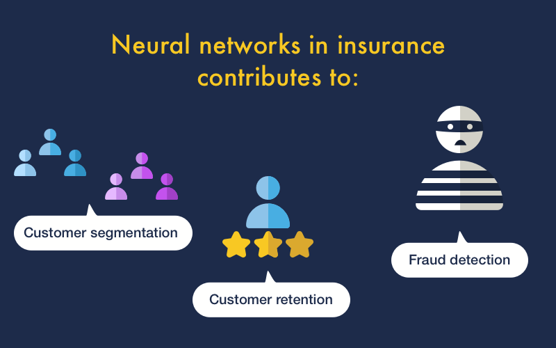 Neural networks in insurance capabilities