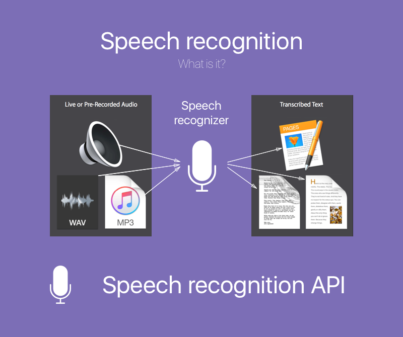 a speech for recognition