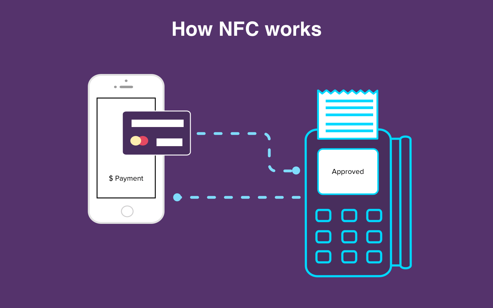 how does mobile wallet work