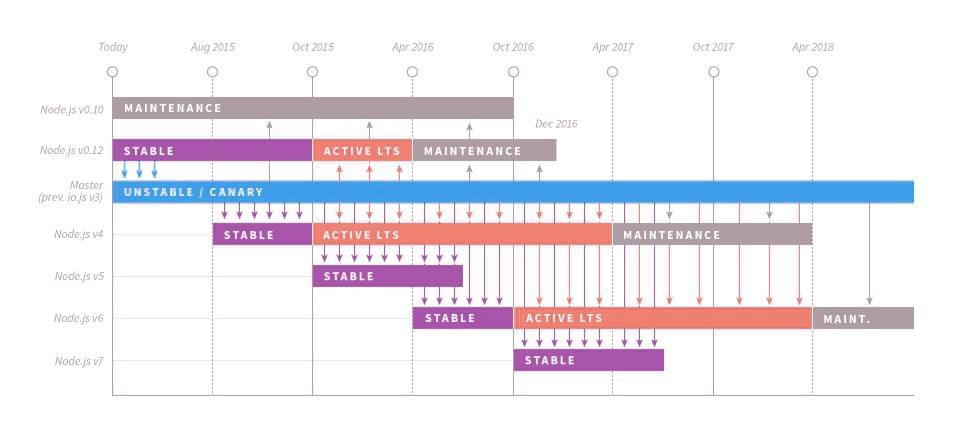 nodejs-timeline