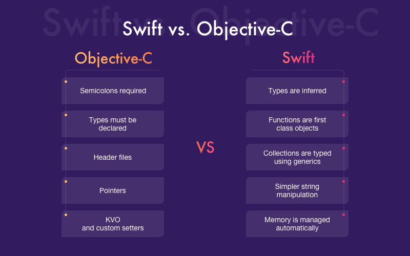 Objective-C vs Swift comparison