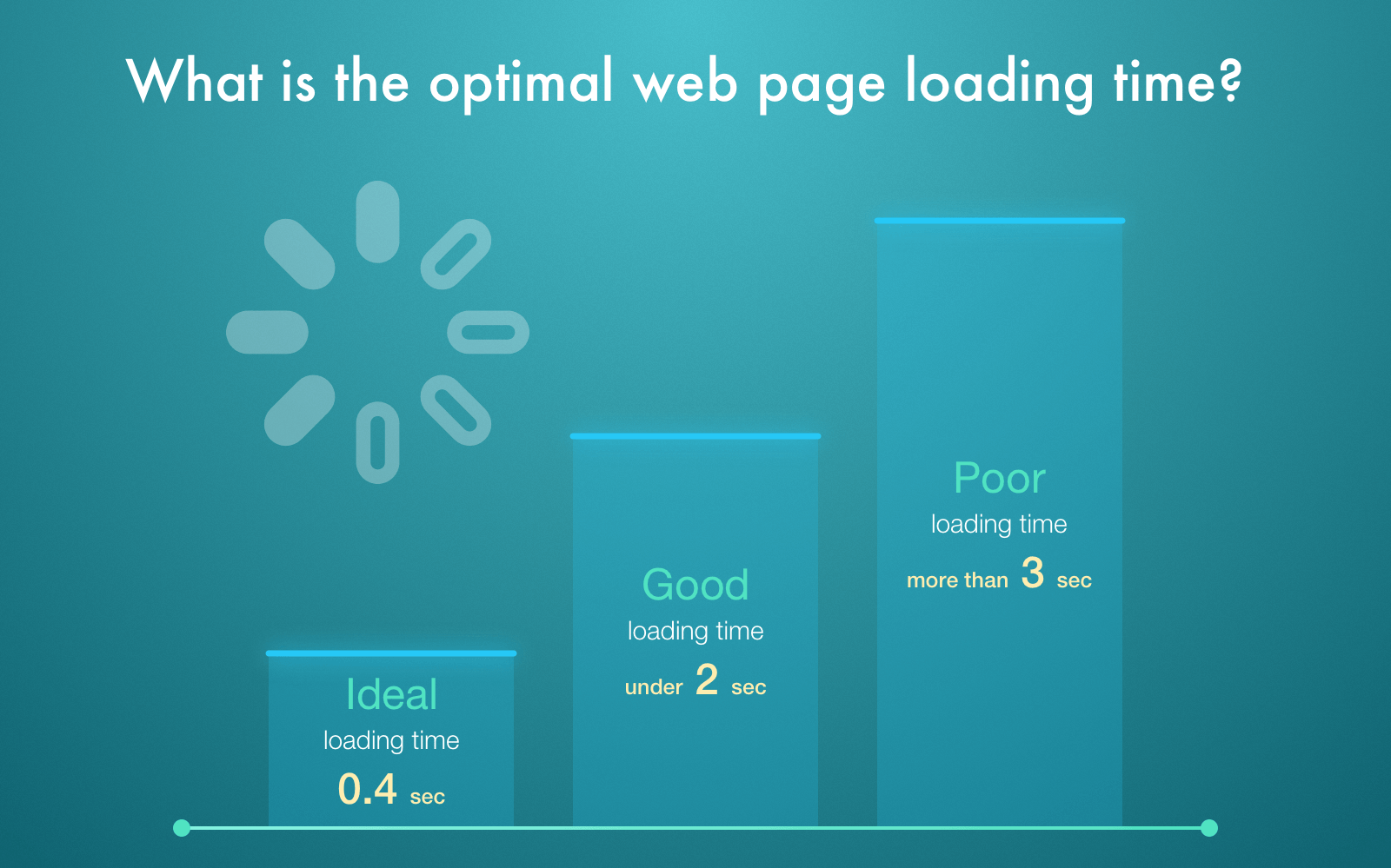 optimal web page loading time