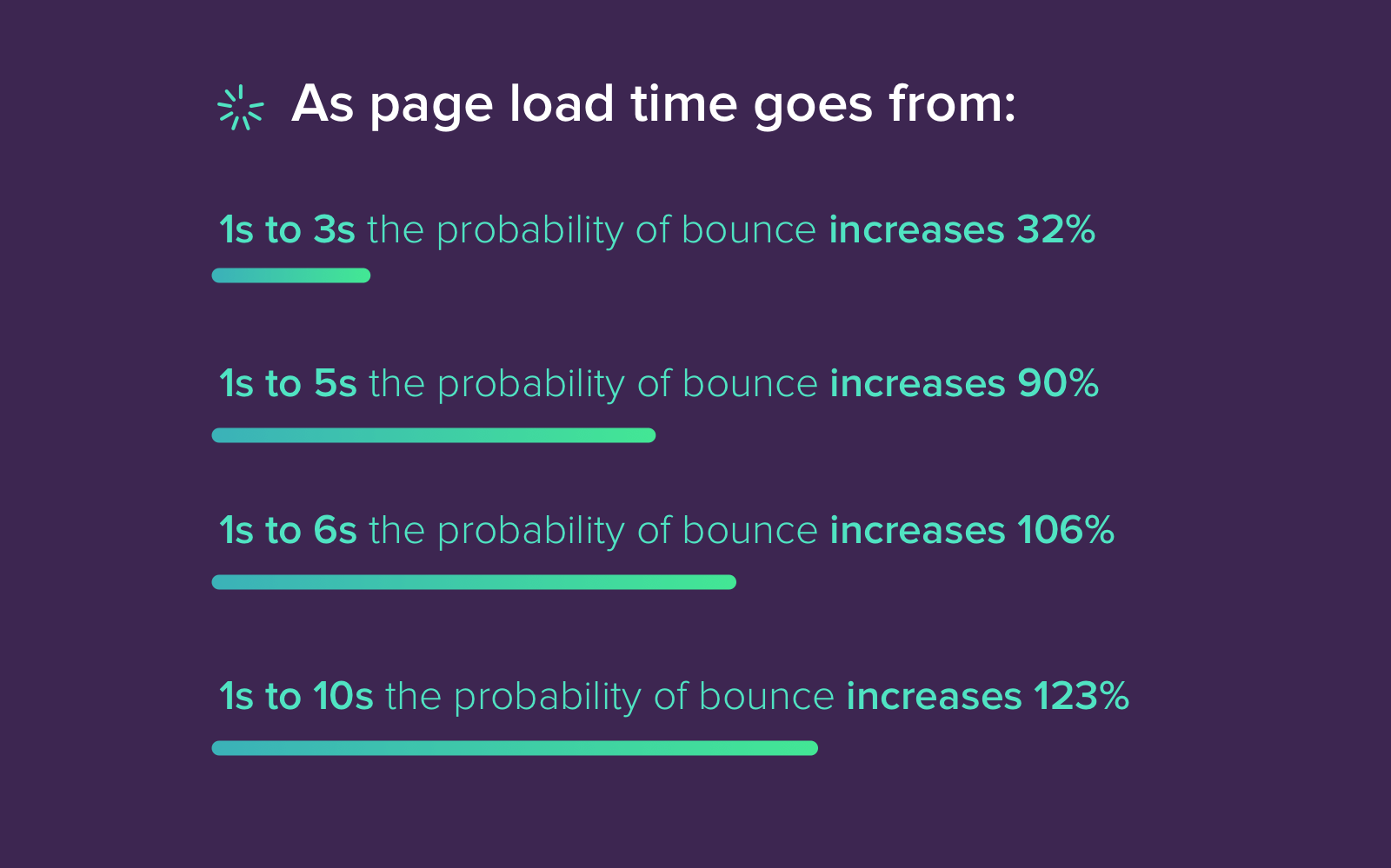 Statistics from Google on how website load speed optimization influences the bounce increases