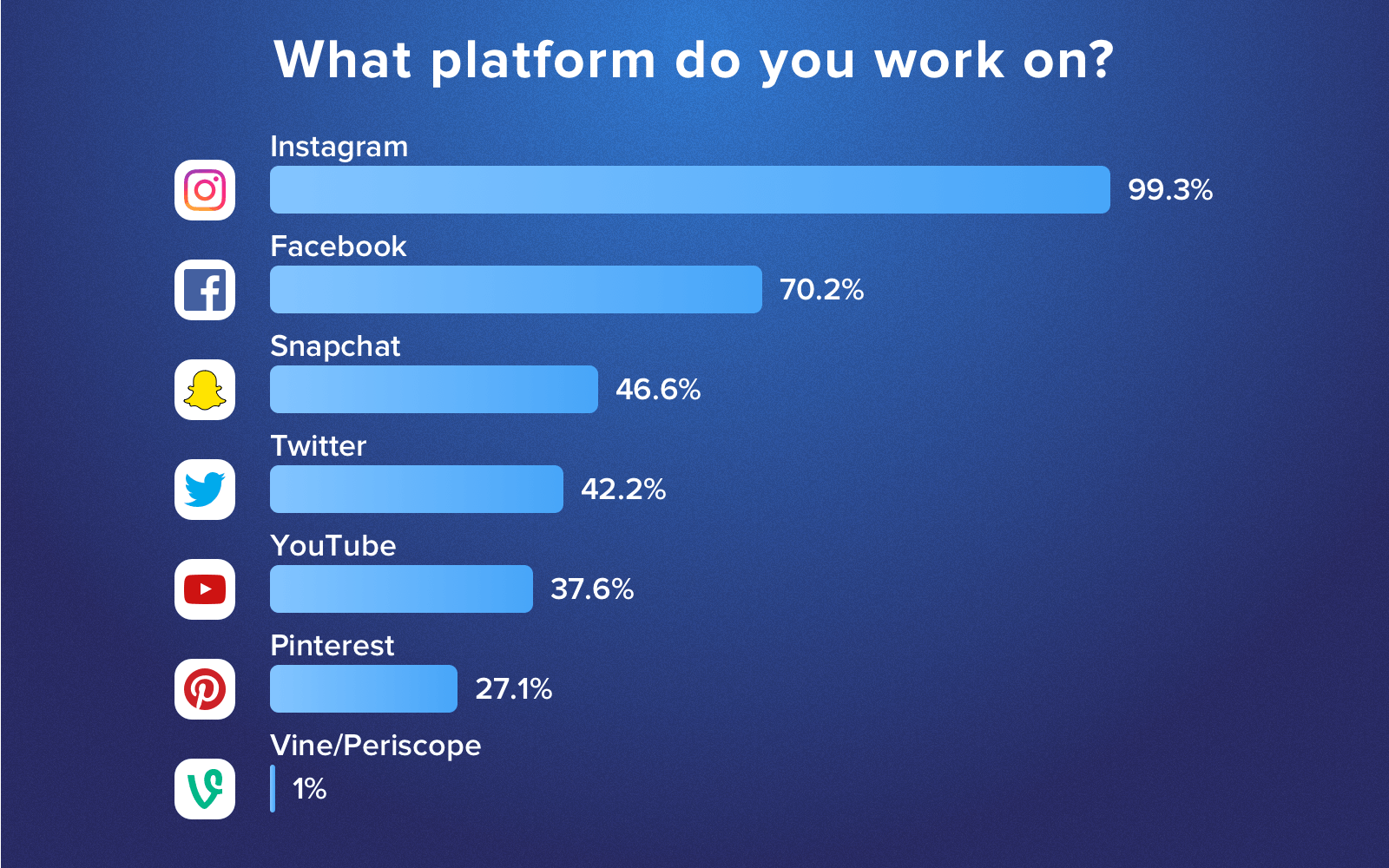 Influencer marketing trends: What platform influencers prefer to work on