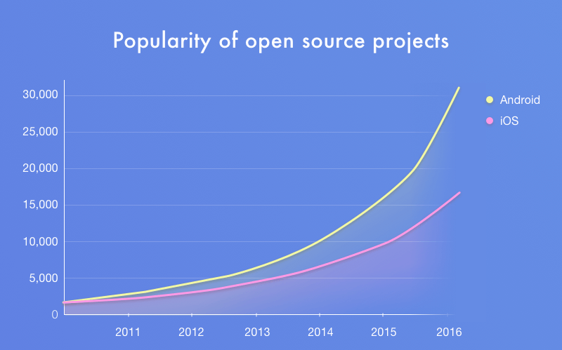 Popularity of open source projects
