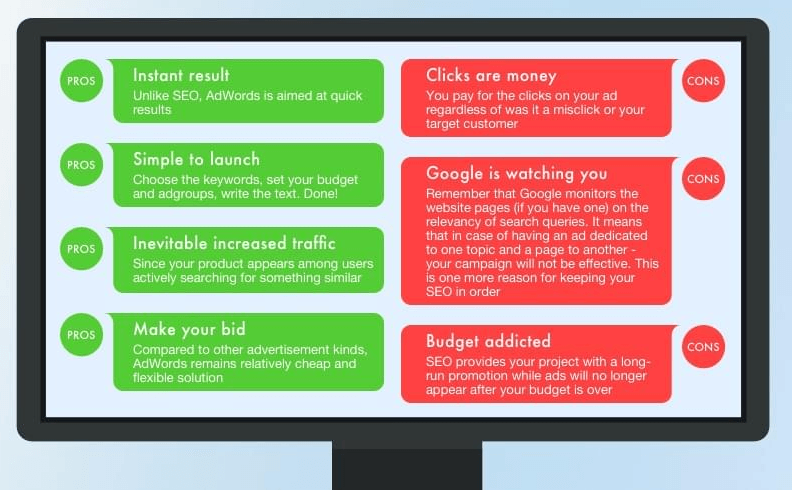 Post-release steps: Google Adwords pros and cons infographics