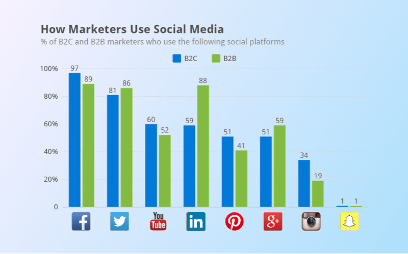 Post-release steps: the graph of social networks usage